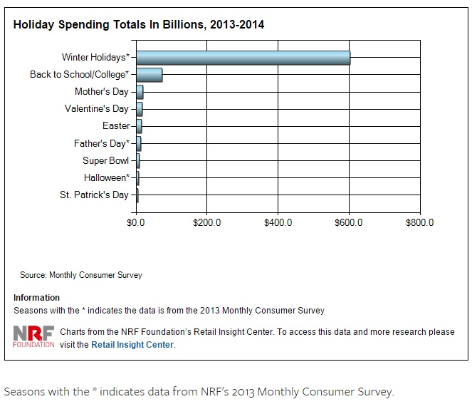 Holiday Spending; 2013-2014