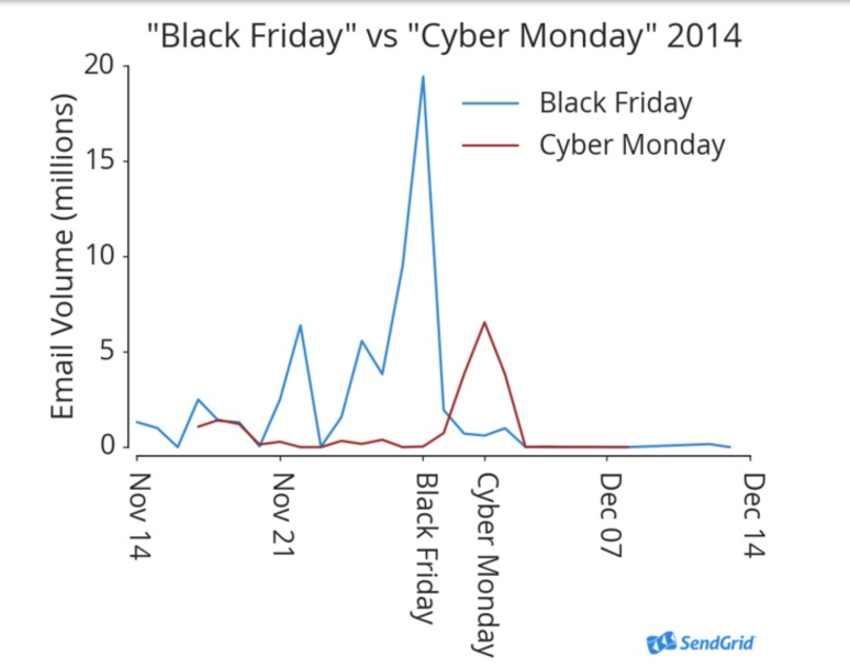 Black Friday v. Cyber Monday