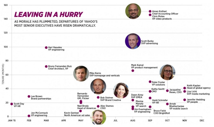 Infographic of Yahoo Senior Officers Exiting in 2015