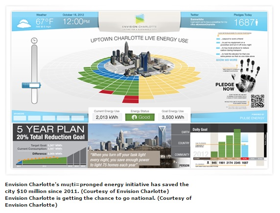 Envision Charlotte, Envision America, Non-Profit, Smart Cities, Marketing, Advertising, Branding